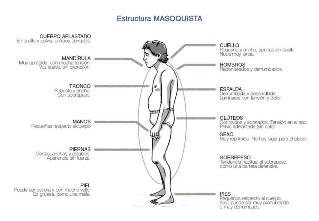Estructuras Bioenergéticas. Carácter Masoquista